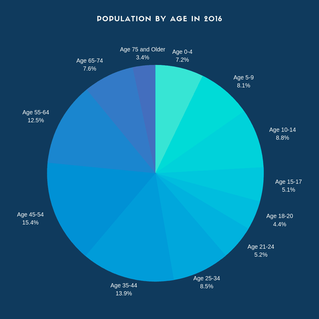 Copy of Copy of Copy of population (1)